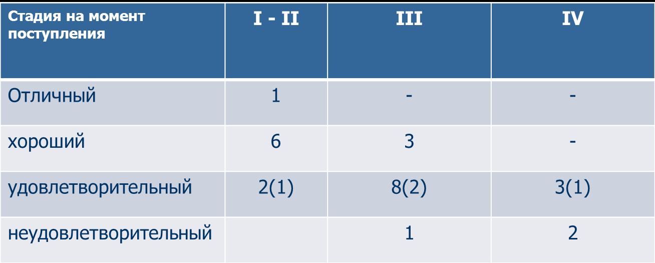 ( ) - количество детей с