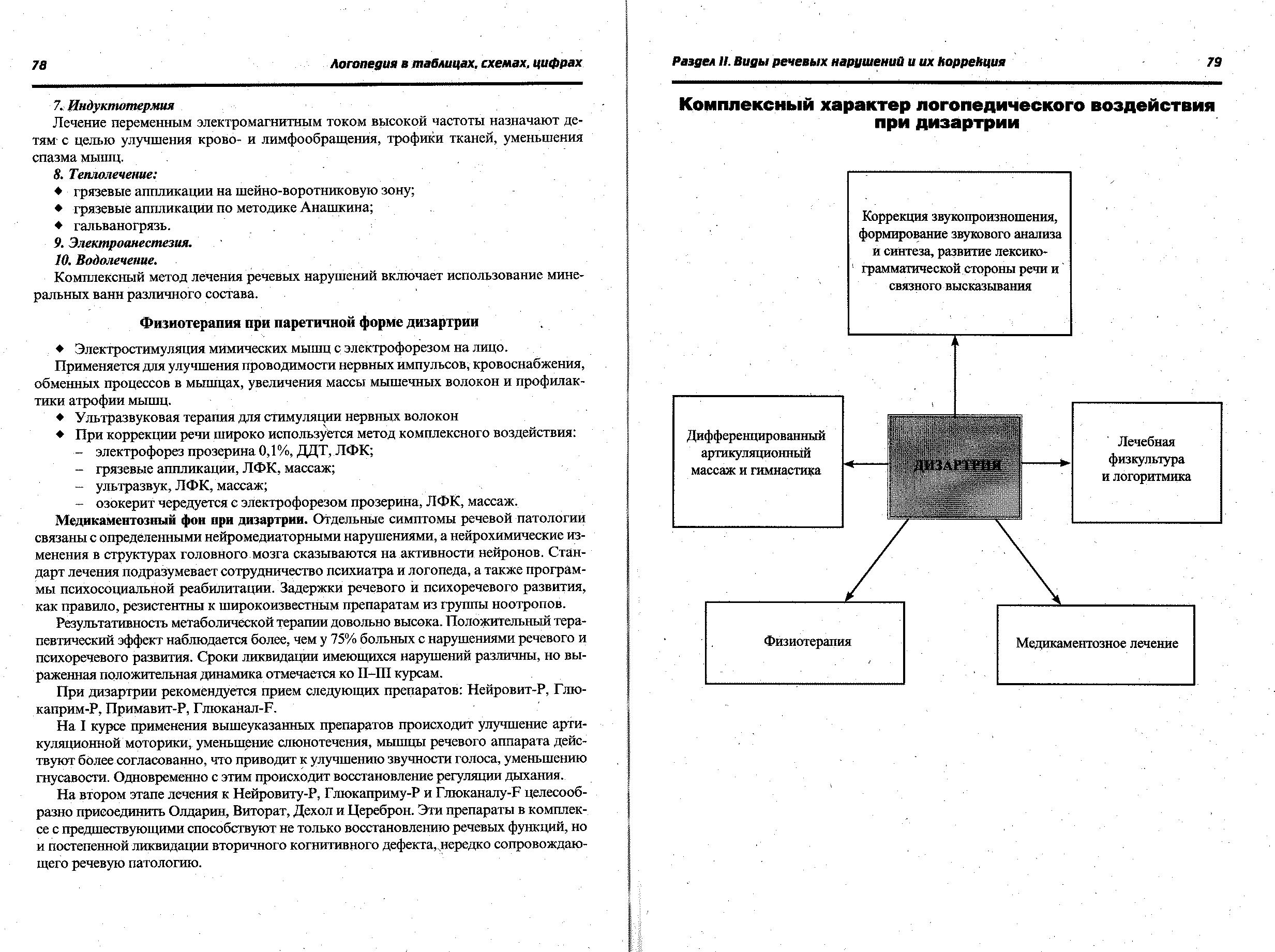Обследование ребенка с ринолалией схема