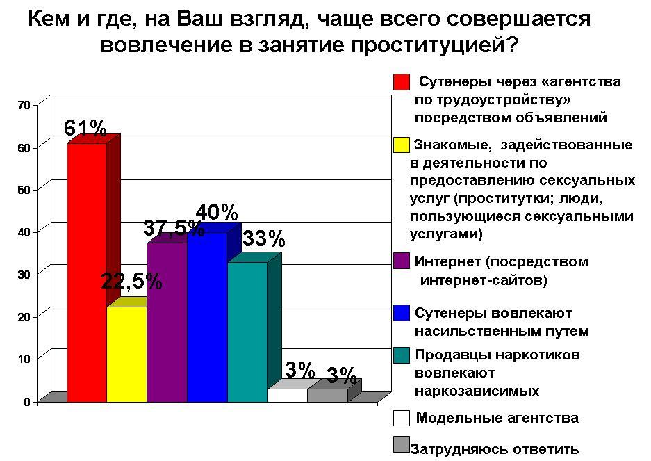 vovlecheniya-v-zanyatie-prostitutsiey-i-organizatsiya
