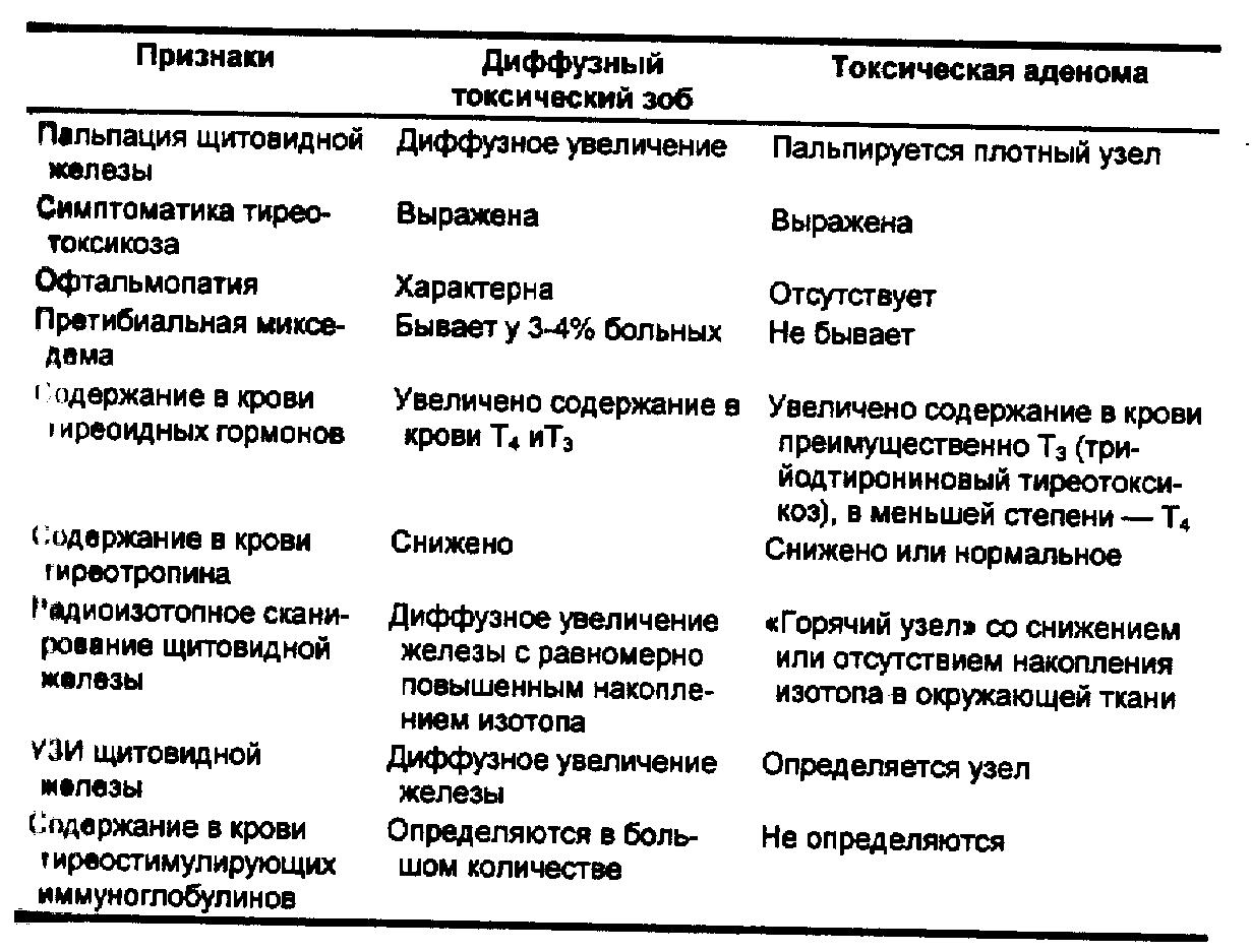 Зоб Экзофтальмический